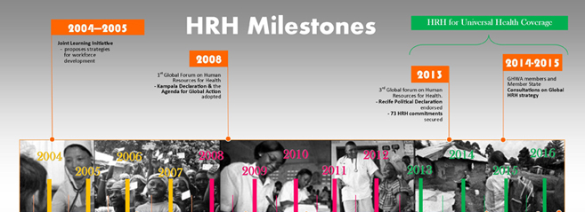 Human resources for health milestones since 2004, according to the World Health Organization.